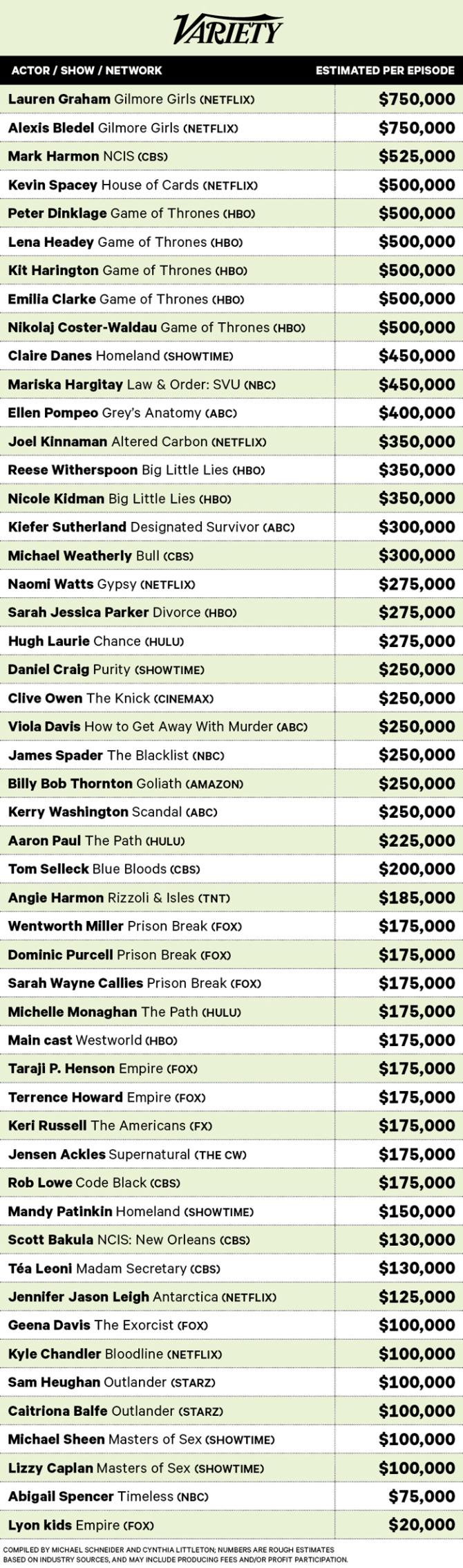 drama chart - Τηλεόραση vs Σινεμά: Οι πιο ακριβοπληρωμένοι ηθοποιοί