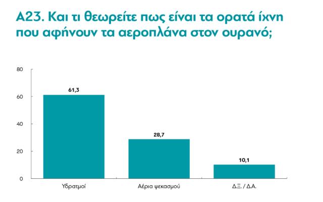 Η μισή (προοδευτική) Ελλάδα επιθυμεί επαναφορά της θανατικής ποινής