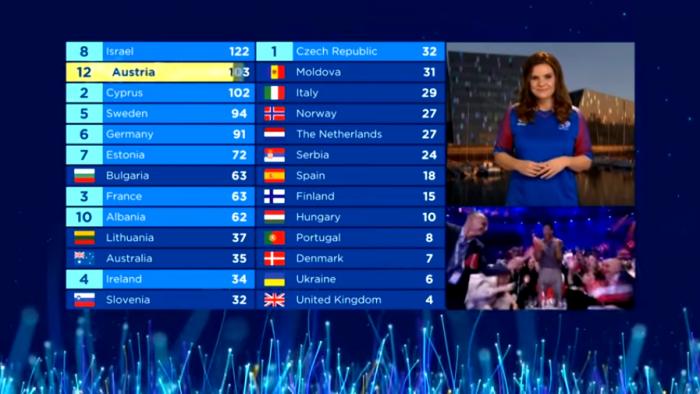 Ούτε Ισραήλ, ούτε Κύπρος: Αυτή είναι η χώρα - έκπληξη που είναι το φαβορί για να πάρει τη Eurovision
