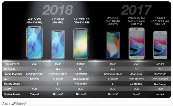 Η Apple ετοιμάζει «τριπλό iPhone χτύπημα» με τα νέα της μοντέλα