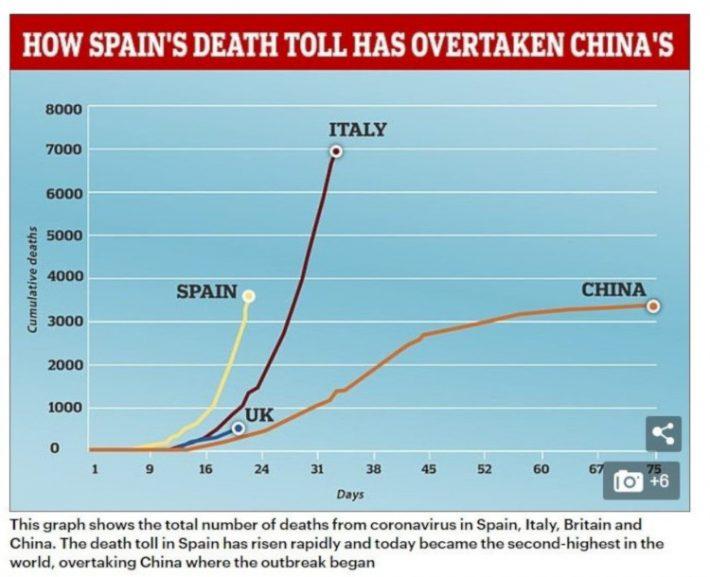 Ξεπέρασε και την Ιταλία: Τα 3 λάθη της Ισπανίας που την έριξαν στον γκρεμό του κορωνοϊού