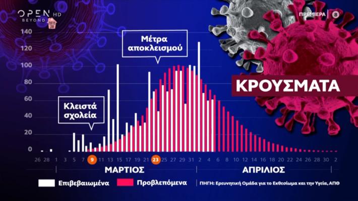 Αυτή είναι η ημερομηνία: Το μοντέλο του ΑΠΘ που δείχνει πότε θα αρθούν τα μέτρα στην Ελλάδα