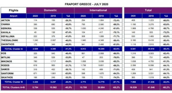 Πτώση πάνω από 80%: Τα 5 ελληνικά νησιά που τσάκισε τουριστικά ο κορωνοϊός