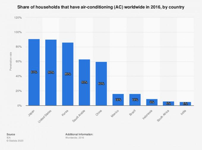 Air Condition: Η ραγδαία εξάπλωση τους θα αποτελέσει το ενεργειακό πρόβλημα των επόμενων δεκαετιών