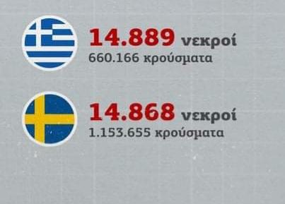 Κορωνοϊός: Η φωτογραφία που συγκρίνει την Ελλάδα με τη Σουηδία αγνοεί έναν αριθμό